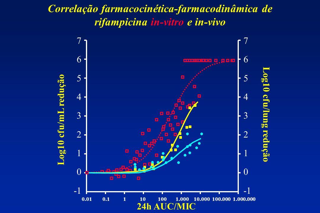 Correlação farmacocinética-farmacodinâmica de rifampicina in-vitro e in-vivo