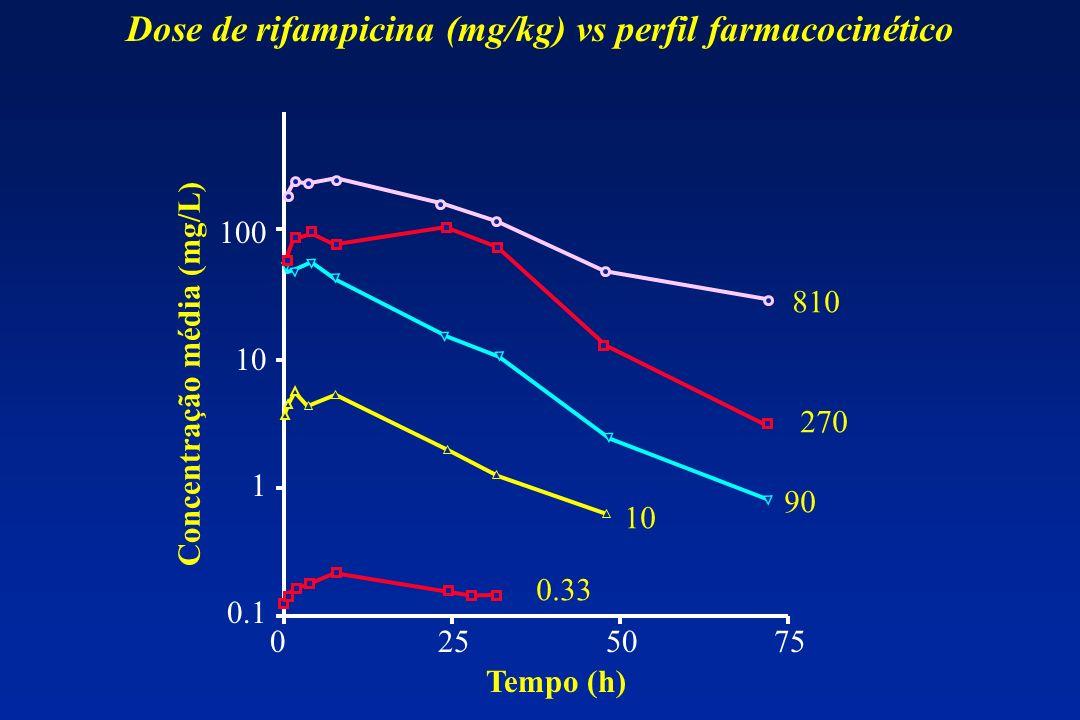 Dose de rifampicina (mg/kg) vs perfil farmacocinético