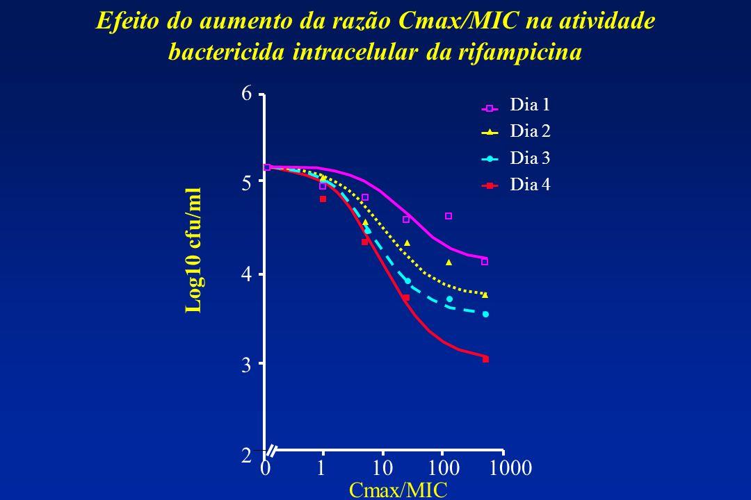 Efeito do aumento da razão Cmax/MIC na atividade bactericida intracelular da rifampicina