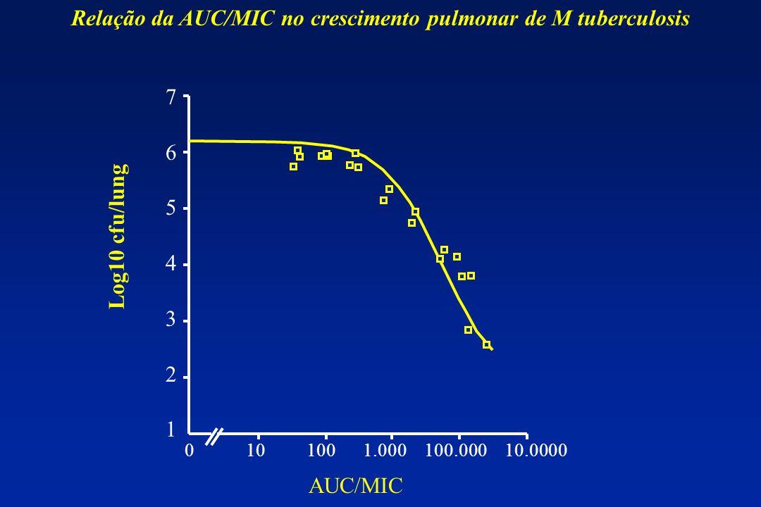 Relação da AUC/MIC no crescimento pulmonar de M tuberculosis