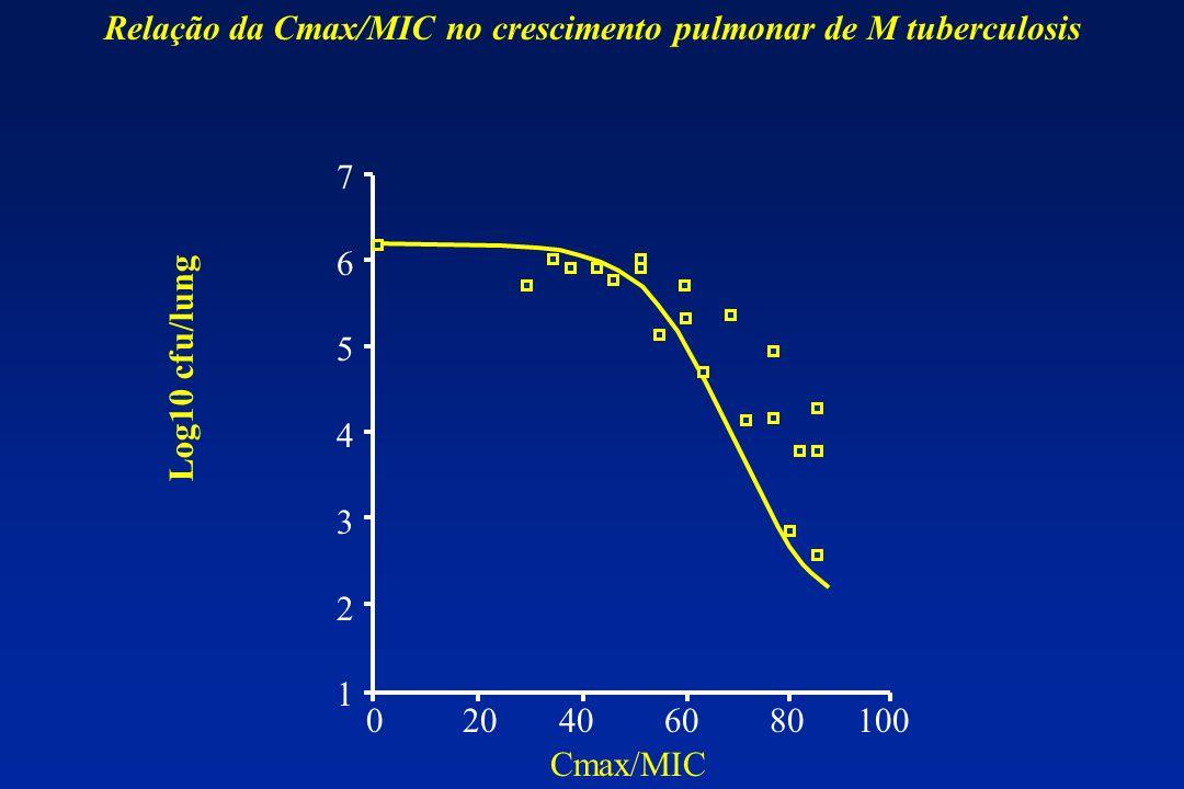 Relação da Cmax/MIC no crescimento pulmonar de M tuberculosis