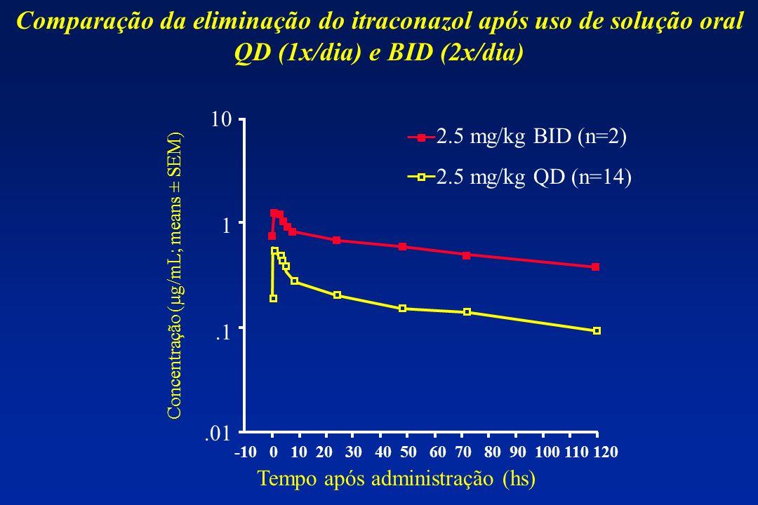 Comparação da eliminação do itraconazol após uso de solução oral QD (1x/dia) e BID (2x/dia)