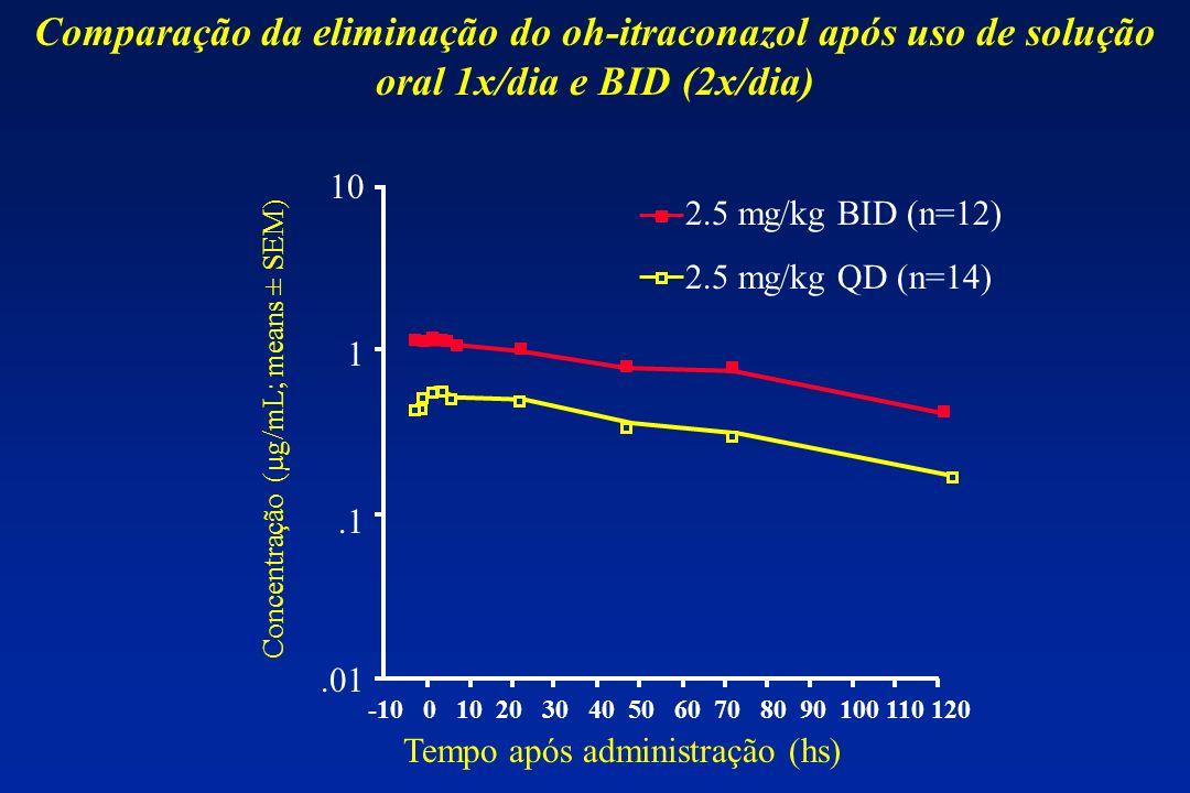 Comparação da eliminação do oh-itraconazol após uso de solução oral 1x/dia e BID (2x/dia)
