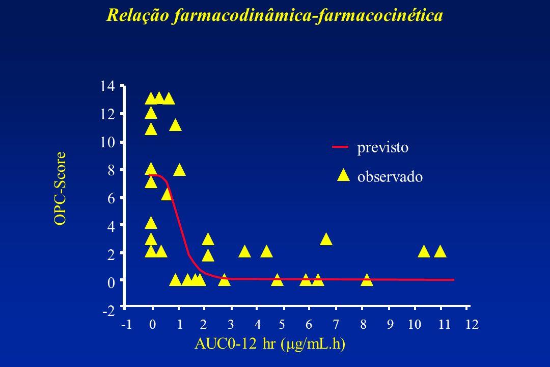 Relação farmacodinâmica-farmacocinética