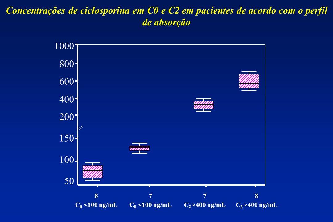 Concentrações de ciclosporina em C0 e C2 em pacientes de acordo com o perfil de absorção
