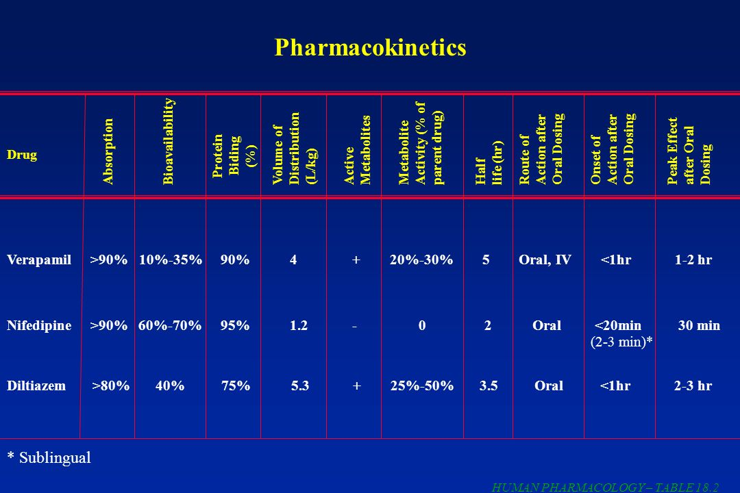 Pharmacokinetics * Sublingual