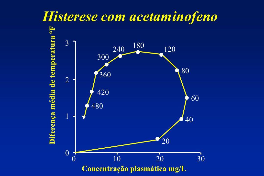Histerese com acetaminofeno Concentração plasmática mg/L