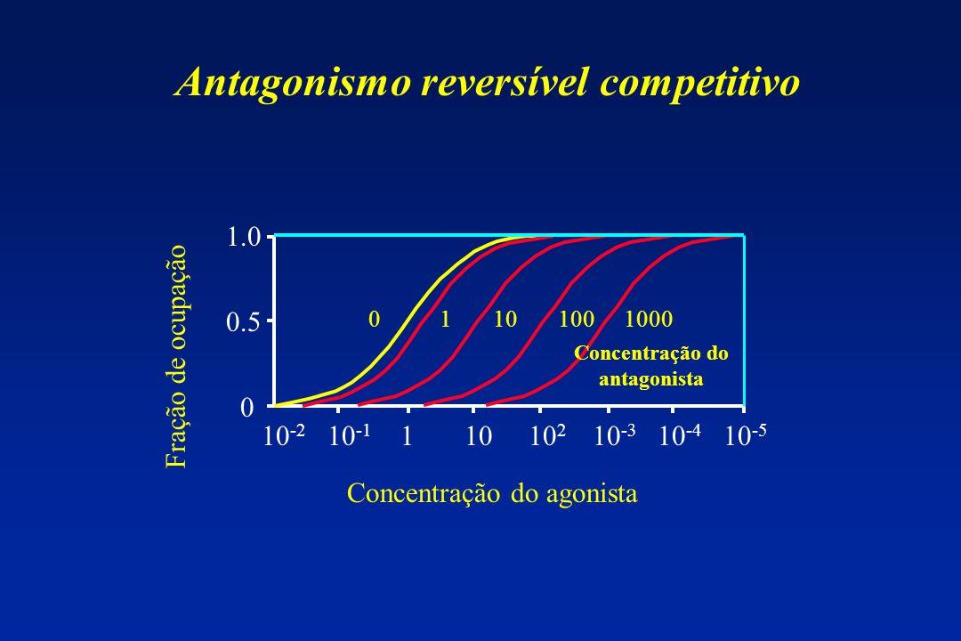 Antagonismo reversível competitivo Concentração do antagonista