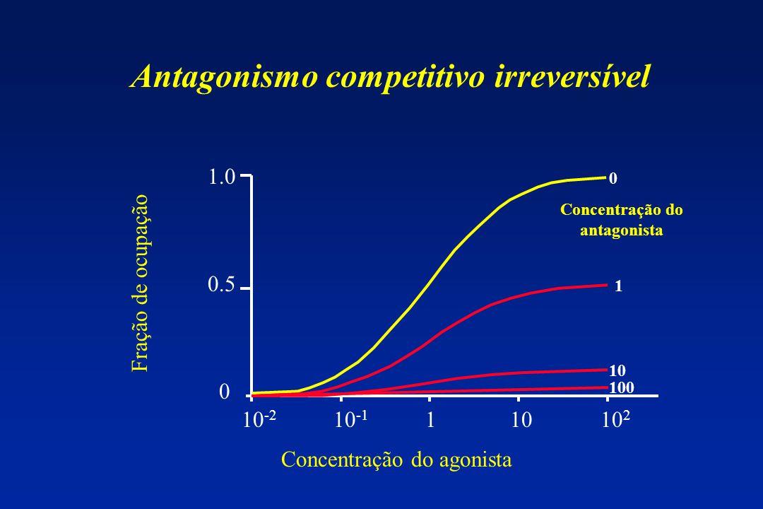 Antagonismo competitivo irreversível Concentração do antagonista