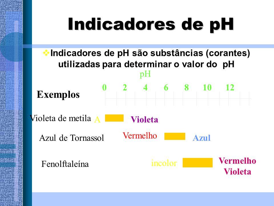 Indicadores de pH Exemplos