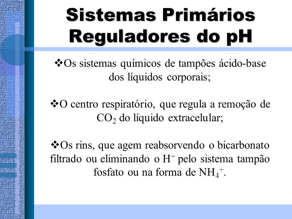 Sistemas Primários Reguladores do pH