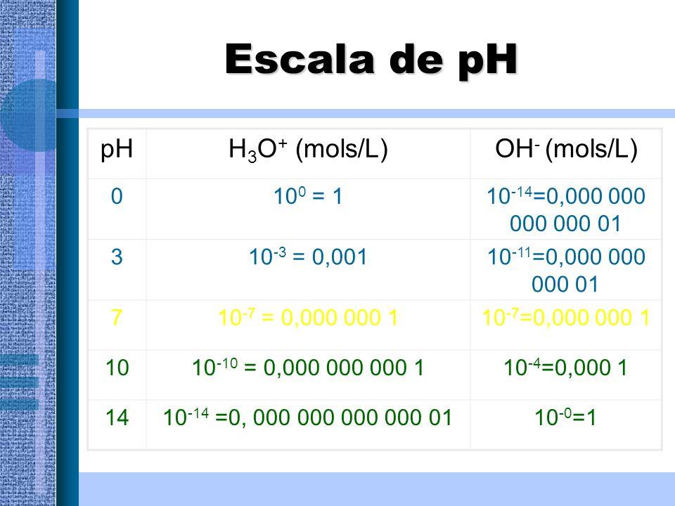 Escala de pH pH H3O+ (mols/L) OH- (mols/L) 100 = 1