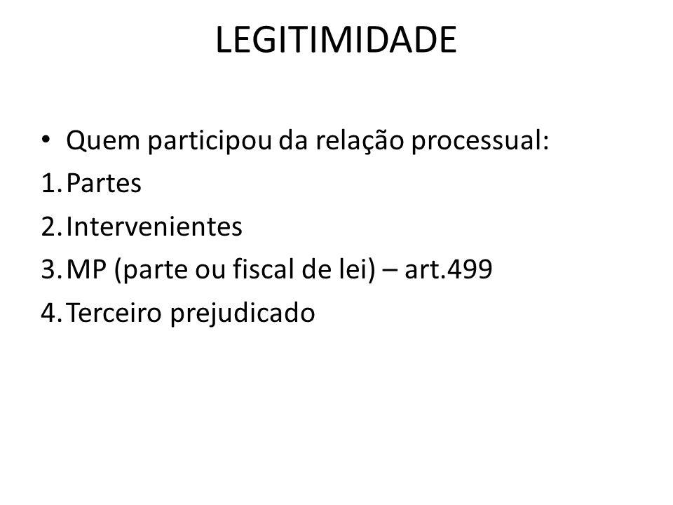 LEGITIMIDADE Quem participou da relação processual: Partes