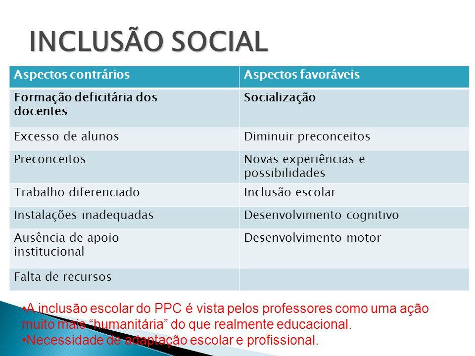 INCLUSÃO SOCIAL Aspectos contrários. Aspectos favoráveis. Formação deficitária dos. docentes. Socialização.