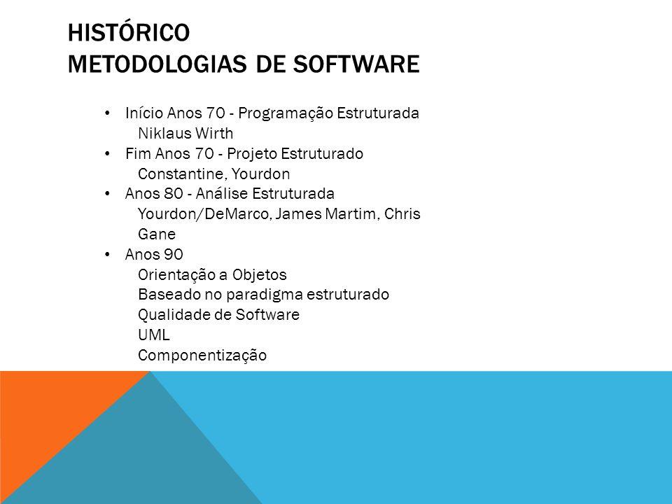 Histórico Metodologias de Software