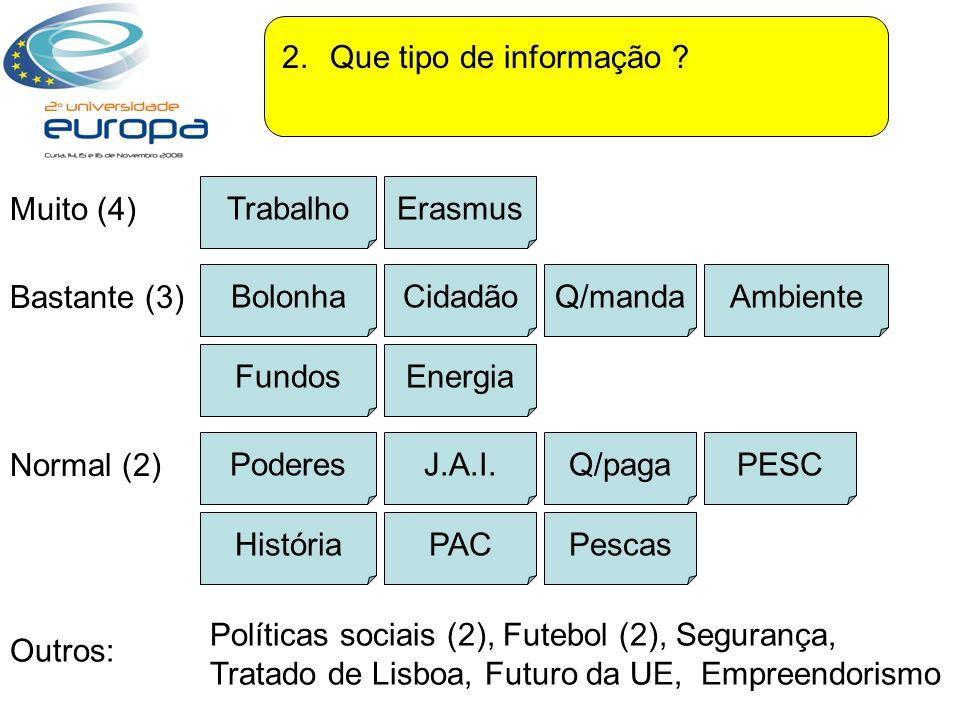 2. Que tipo de informação Trabalho. Erasmus. Muito (4) Bolonha. Cidadão. Q/manda. Ambiente.