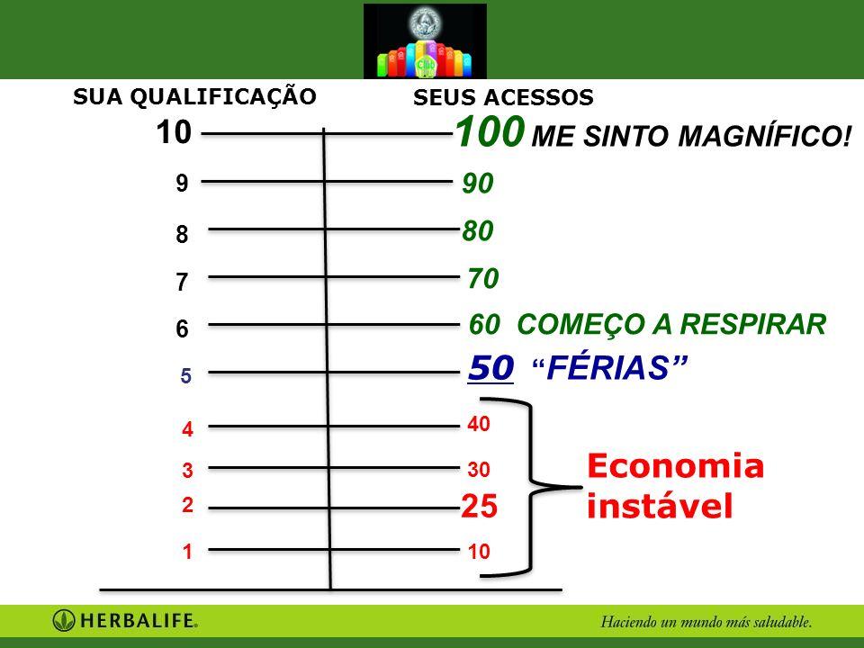 10 50 FÉRIAS Economia instável 9 8 7 6 SUA QUALIFICAÇÃO SEUS ACESSOS