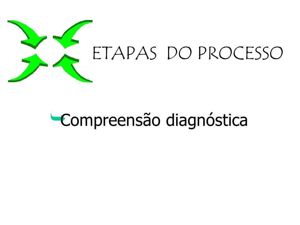 ETAPAS DO PROCESSO Compreensão diagnóstica