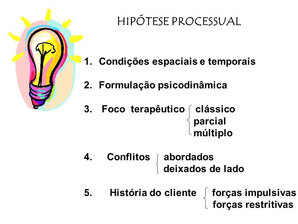 HIPÓTESE PROCESSUAL Condições espaciais e temporais
