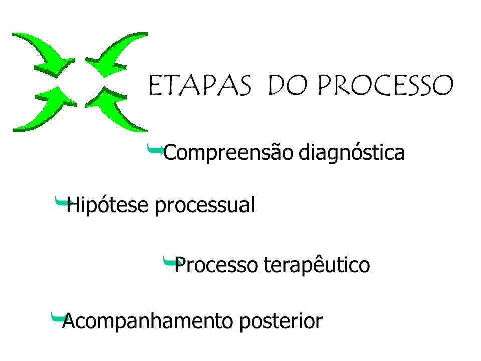 ETAPAS DO PROCESSO Compreensão diagnóstica Hipótese processual