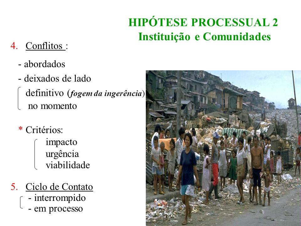 HIPÓTESE PROCESSUAL 2 Instituição e Comunidades
