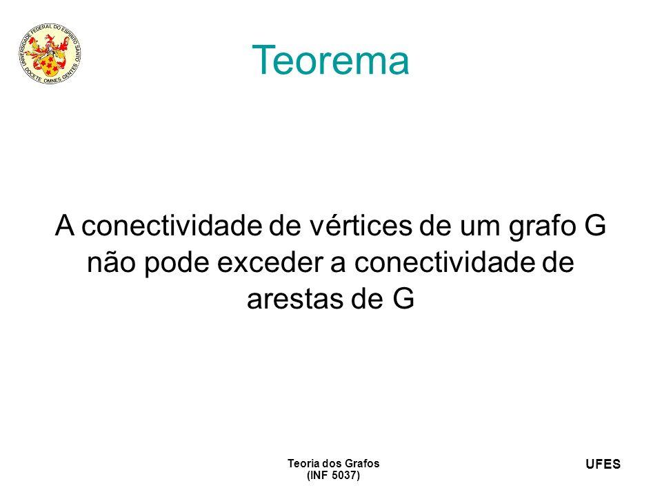 Teorema A conectividade de vértices de um grafo G não pode exceder a conectividade de arestas de G.