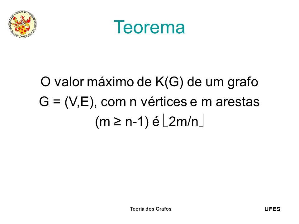 Teorema O valor máximo de K(G) de um grafo