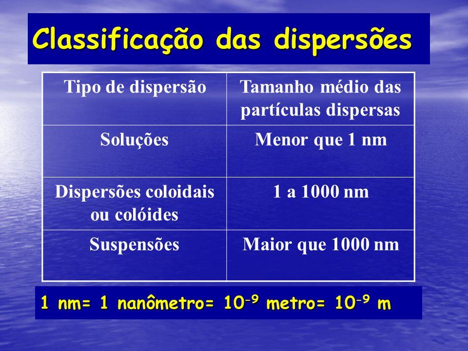 Classificação das dispersões