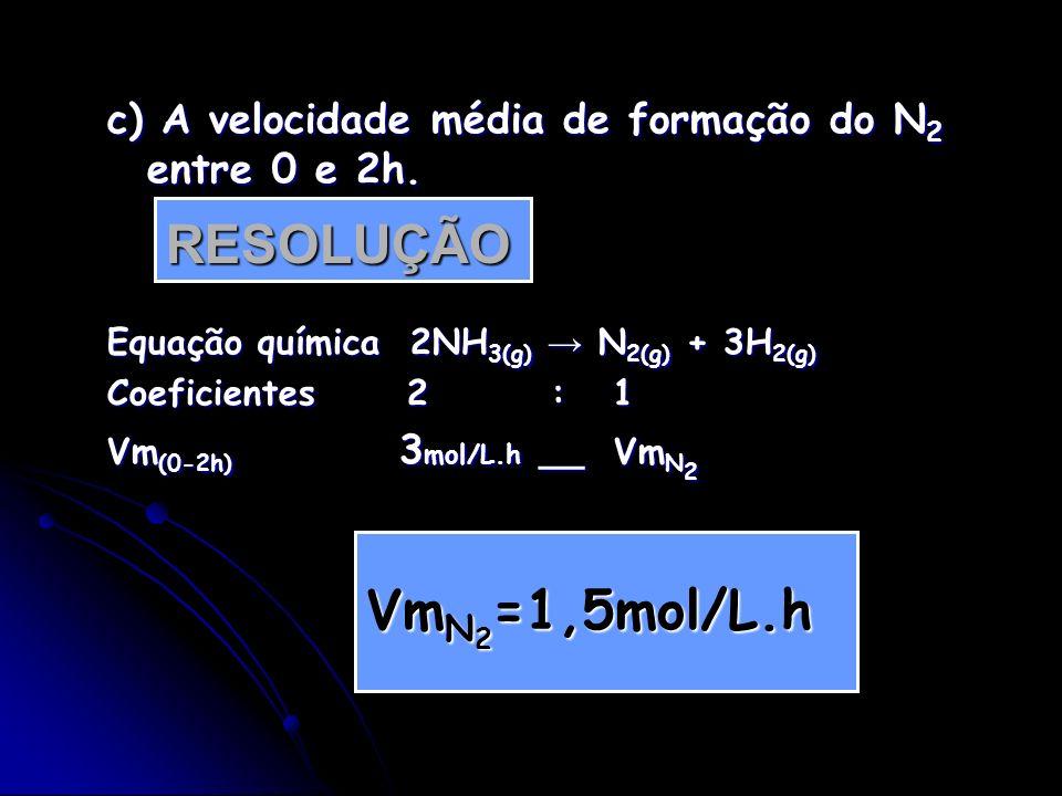 c) A velocidade média de formação do N2 entre 0 e 2h.