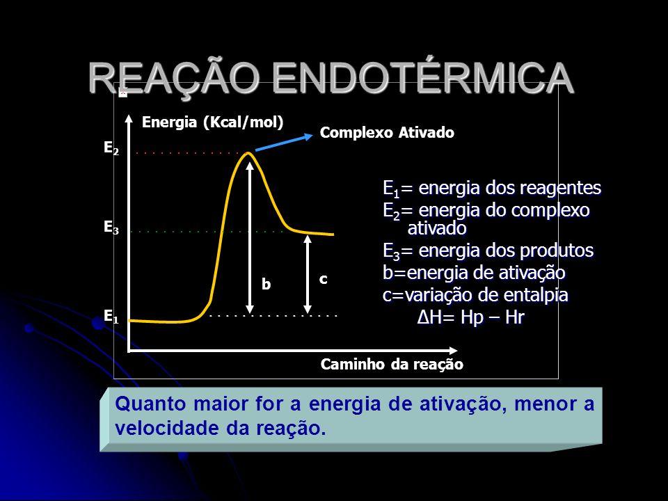 REAÇÃO ENDOTÉRMICA Energia (Kcal/mol) Complexo Ativado. E2. . . . . . . . . . . . . . .