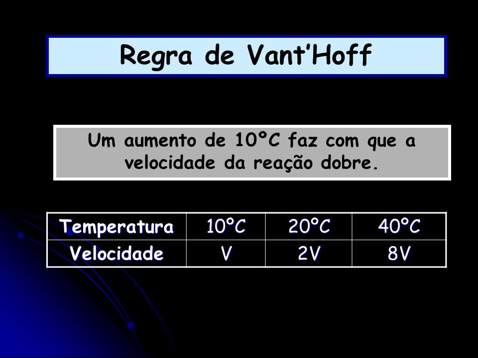 Um aumento de 10ºC faz com que a velocidade da reação dobre.