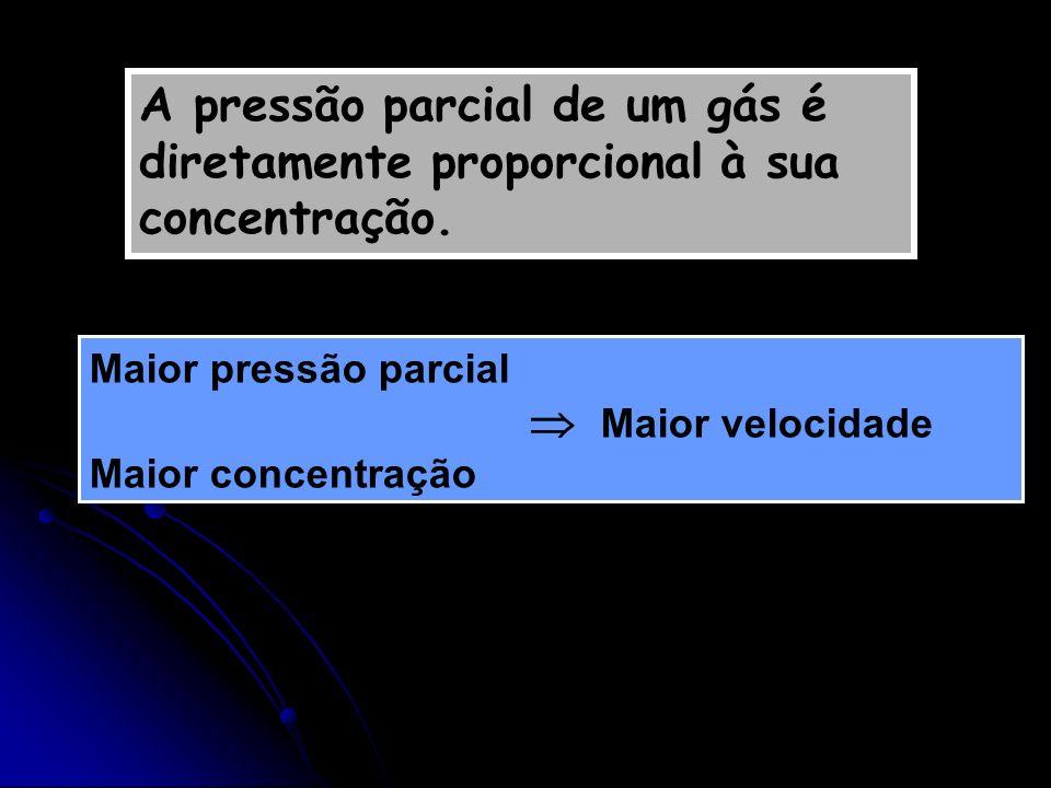 A pressão parcial de um gás é diretamente proporcional à sua concentração.