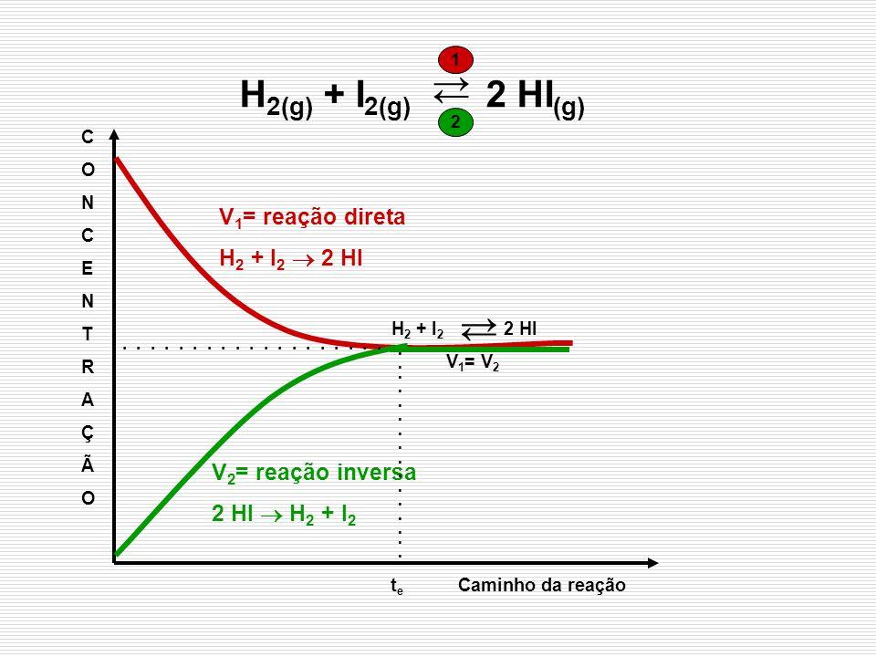 → H2(g) + I2(g) 2 HI(g) ← → ← V1= reação direta H2 + I2  2 HI