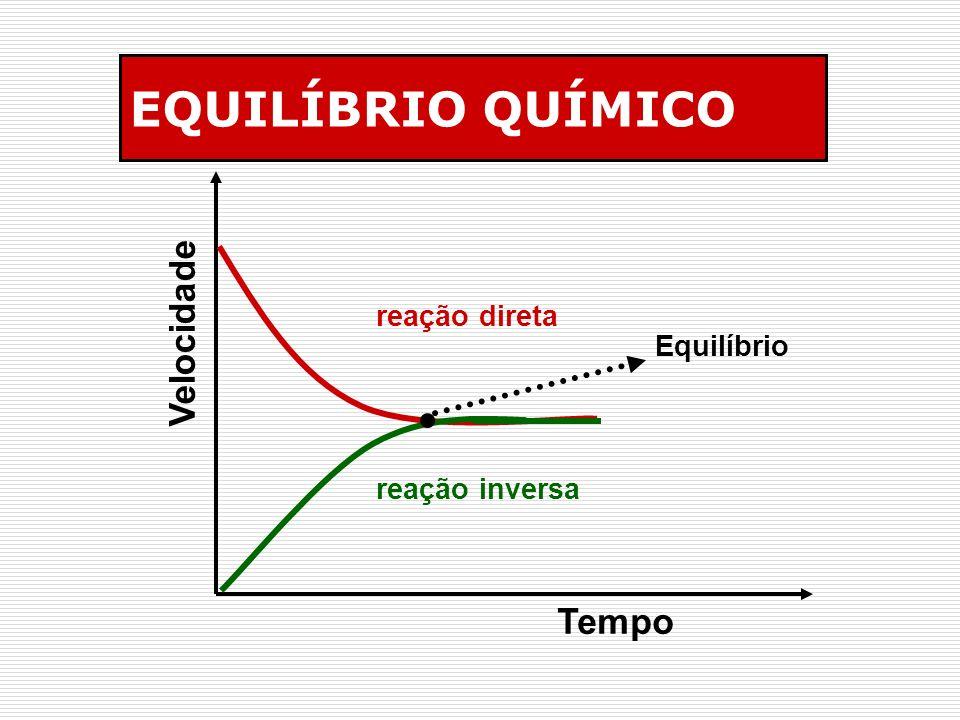 EQUILÍBRIO QUÍMICO Velocidade Tempo reação direta Equilíbrio