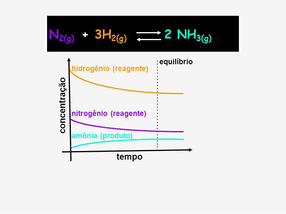 N2(g) + 3H2(g) 2 NH3(g) concentração tempo equilíbrio