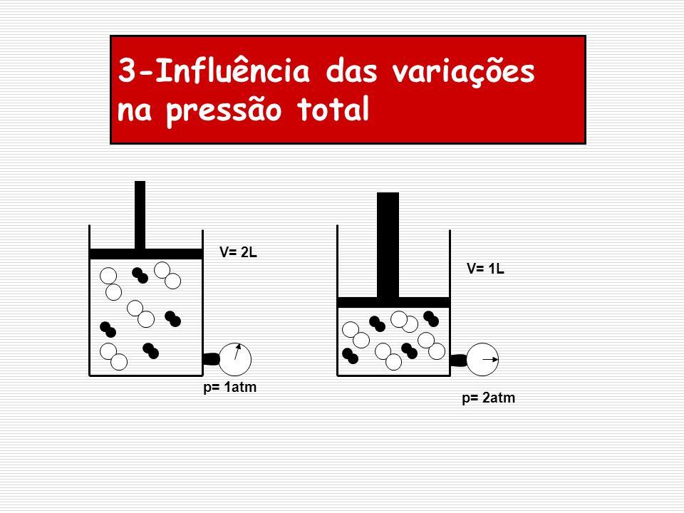 3-Influência das variações na pressão total
