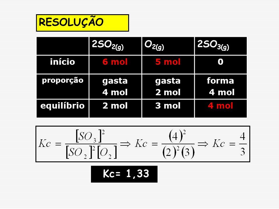 RESOLUÇÃO Kc= 1,33 2SO2(g) O2(g) 2SO3(g) início 6 mol 5 mol gasta