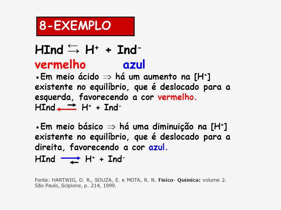 8-EXEMPLO HInd H+ + Ind- ← vermelho azul →