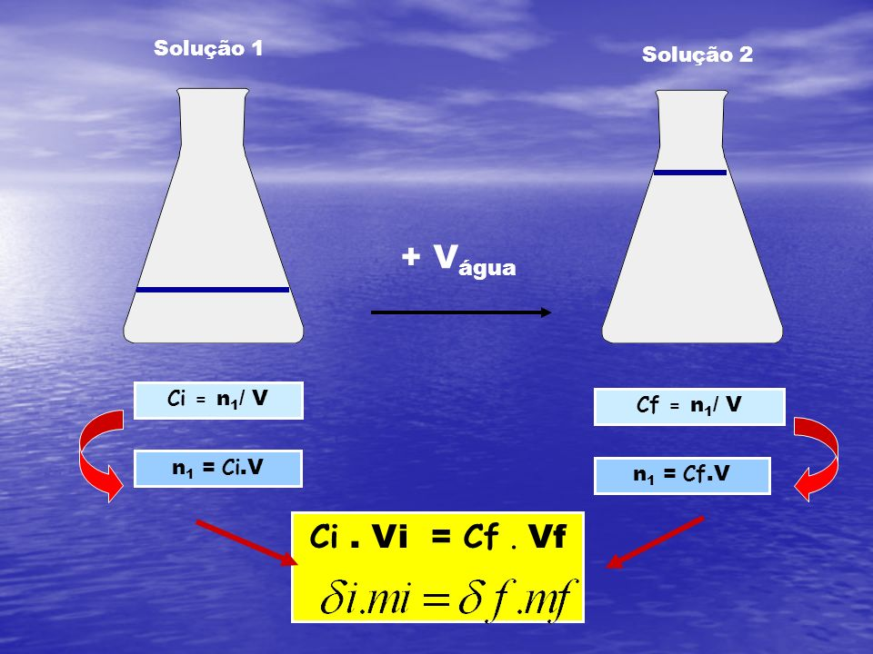 + Vágua Ci . Vi = Cf . Vf Solução 1 Solução 2 Ci = n1/ V Cf = n1/ V