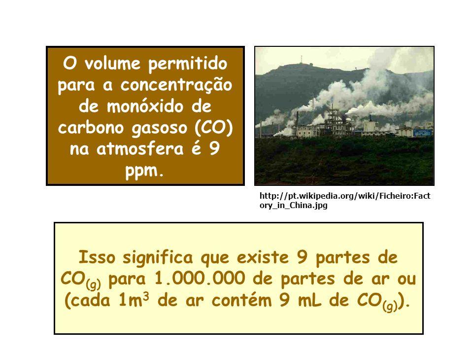 O volume permitido para a concentração de monóxido de carbono gasoso (CO) na atmosfera é 9 ppm.