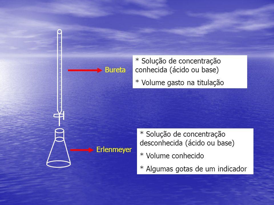 * Solução de concentração conhecida (ácido ou base)