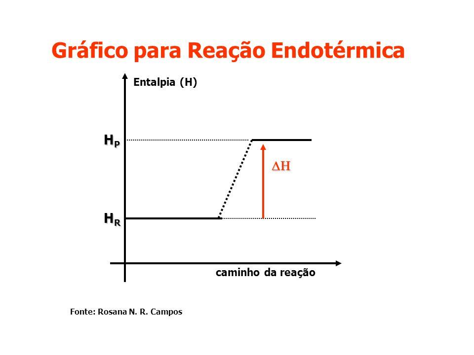 Gráfico para Reação Endotérmica