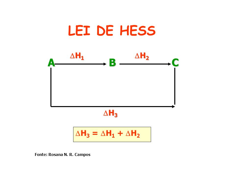 LEI DE HESS A B C H1 H2 H3 H3 = H1 + H2