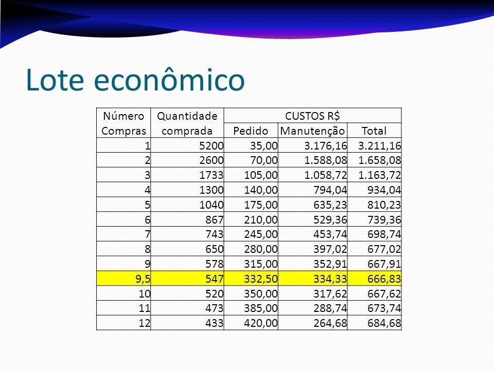 Lote econômico Número Quantidade CUSTOS R$ Compras comprada Pedido
