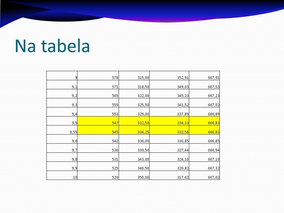Na tabela9. 578. 315,00. 352,91. 667,91. 9,1. 571. 318,50. 349,03. 667,53. 9,2. 565. 322,00. 345,23.