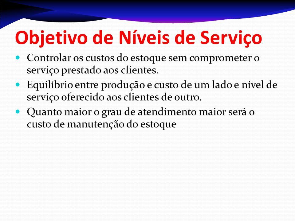 Objetivo de Níveis de Serviço
