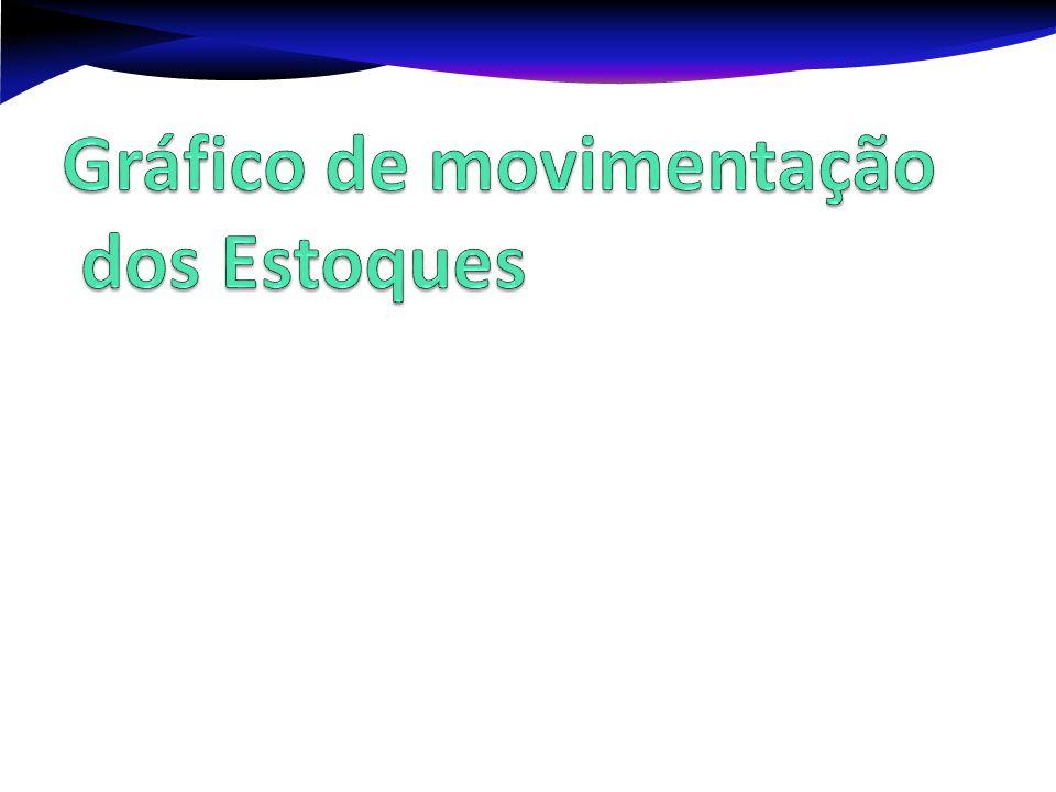 Gráfico de movimentação dos Estoques