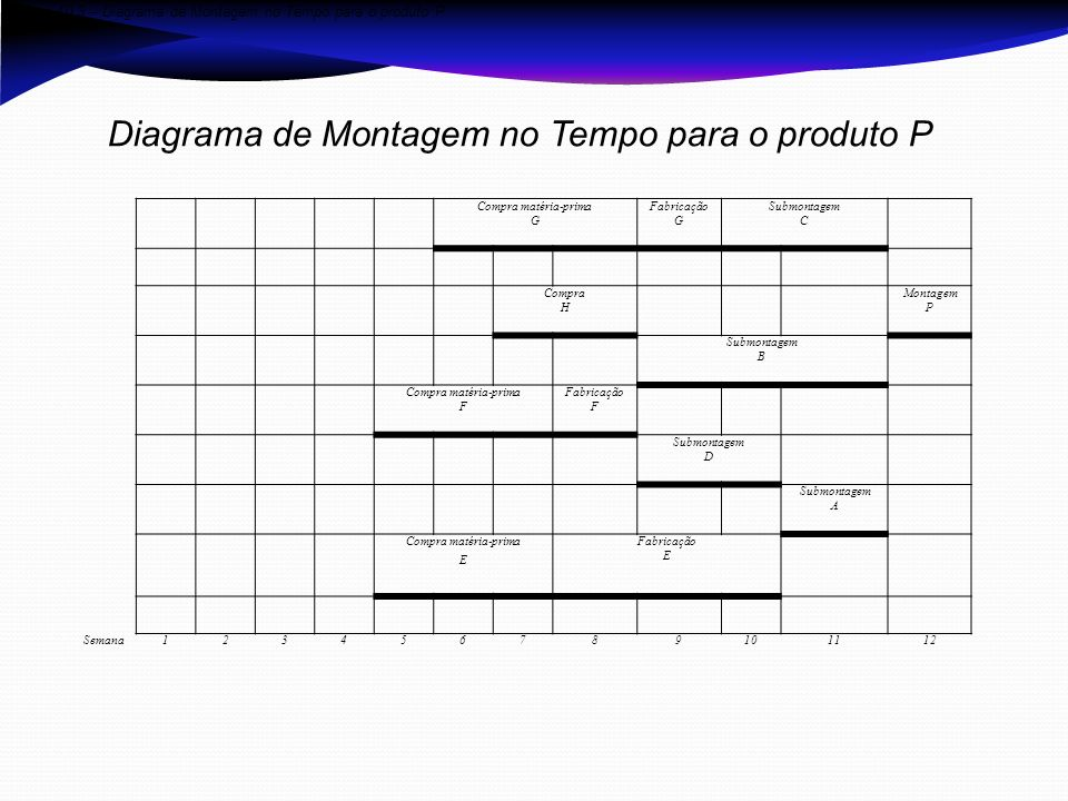 Diagrama de Montagem no Tempo para o produto P