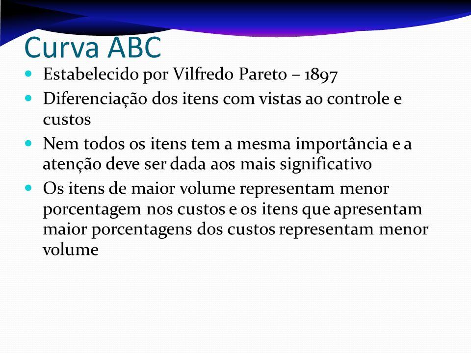 Curva ABC Estabelecido por Vilfredo Pareto – 1897