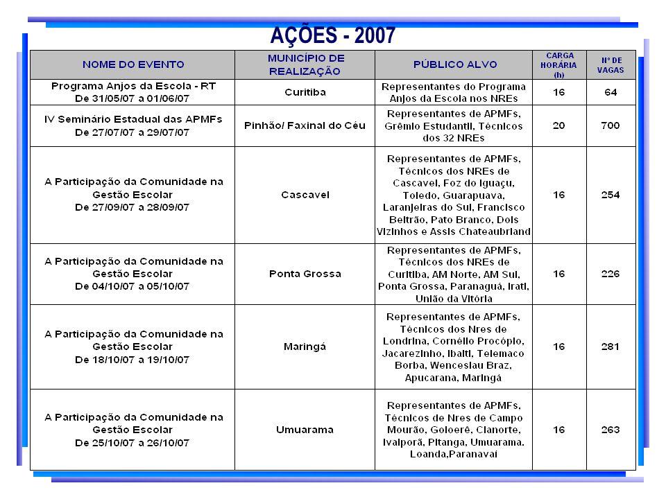 AÇÕES - 2007